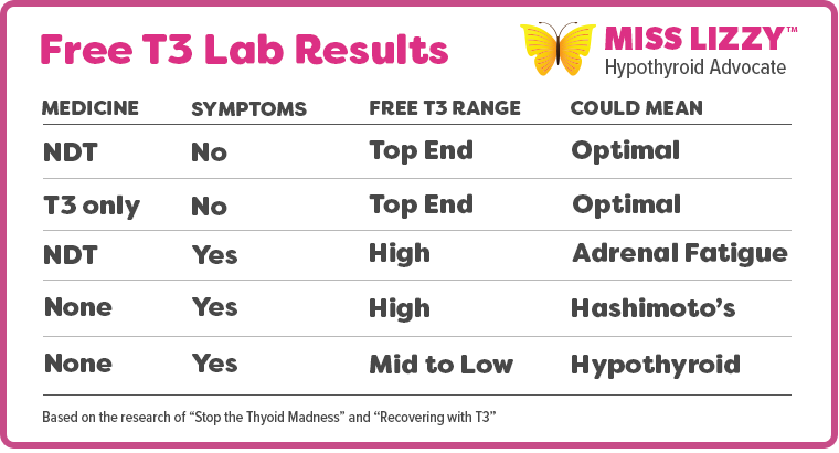 Free T3 Results by Miss Lizzy Hypothyroid Advocate